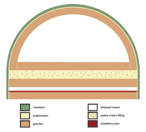 Prinsesstarta diagram